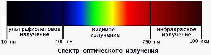 спектр видимого и инфракрасного излучения